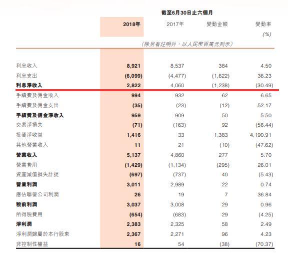 郑州银行港股上半年财报 不良贷款上升 利息净利润同比降幅超30%
