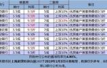 上海多家银行下调首套房贷利率 最低执行95折