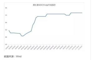 维生素A涨价疑云:一月涨三成 库存紧张还是资本狂欢游戏?