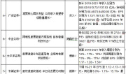 """机构看多伊利股份 称""""五强""""""""千亿""""目标可期"""