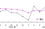 1-7月份河北限额以上单位消费品零售额增长3.6%