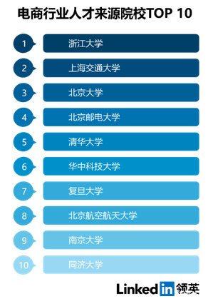 大数据_电商_新媒体_云计算_热门行业-1