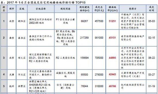 2017年1-6月全国成交住宅用地楼面地价排行榜TOP10