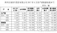 宇通6月销客车5216辆 中客环比增长超千辆