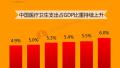 中国医疗进步全球第三,个人支出比重已低于30%