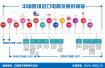 《中国跨境进口电商发展报告》发布