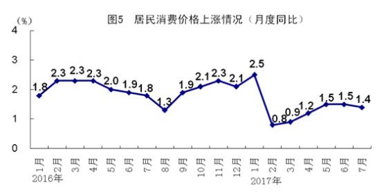 统计局:7月经济运行平稳 房地产开发投资增速回落