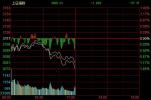 午评:沪指跌1.2%再失3100点 海南、次新股领跌
