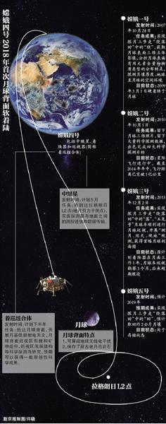 """""""嫦娥四号""""下半年将实现首次着陆月球背面"""