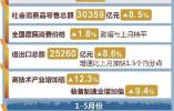 今日要闻:5月份国民经济数据发布 日本大阪发生6.1级地震