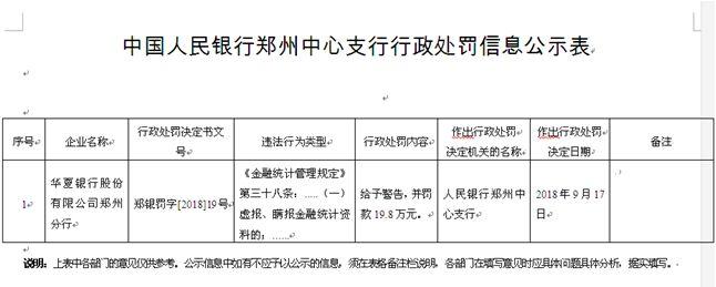 华夏银行郑州虚报瞒报统计资料 遭央行罚款