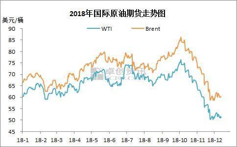 """多家机构预测油价将迎来""""四连跌"""" 本次跌幅或有所"""