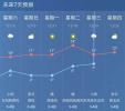 注意!明天下雨,保暖防雨!下周真的能暖暖暖暖暖起来