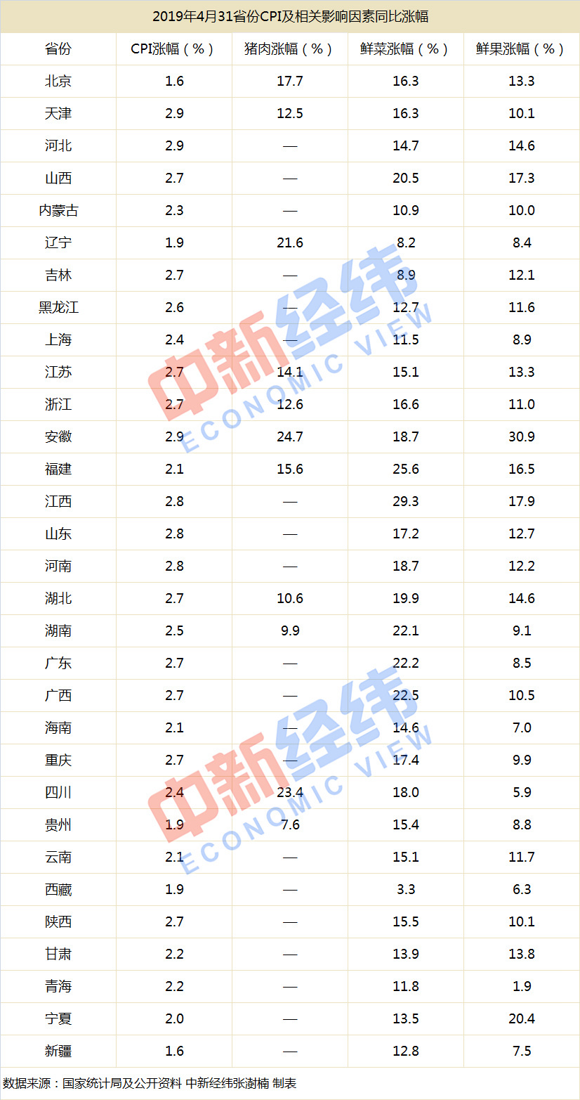 """16省份CPI涨幅超全国 实现""""水果自由""""真那么难?"""